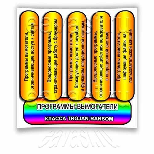 классификация программ вымогателей trojan ransom