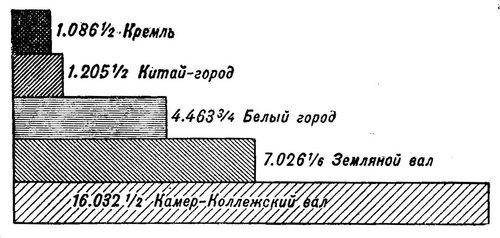 Длина укреплений Москвы в саженях.