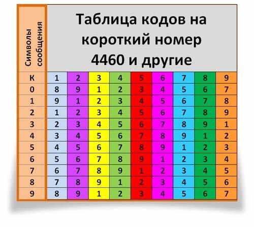 """""""eKav antivirus"""" таблица подбора кода разблокировки"""