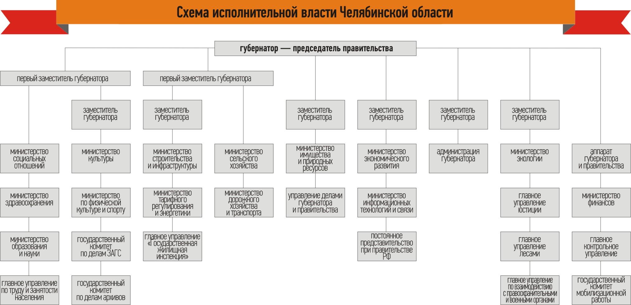 Правительство рф 2018 схема