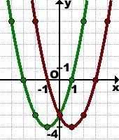 simmetriya-otnositelno-osi-ordinat