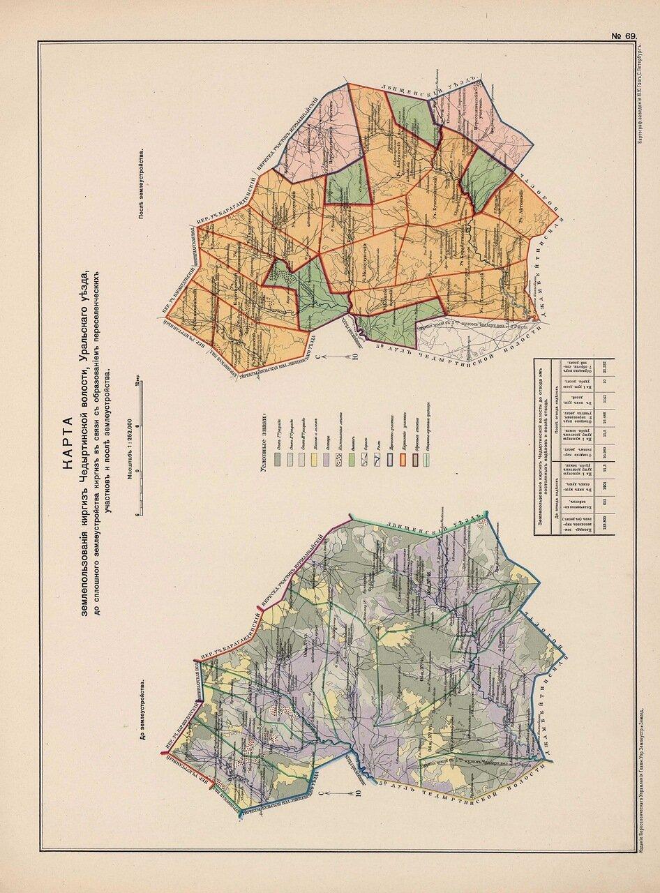 63. Карта землепользования киргиз Чедыртинской волости
