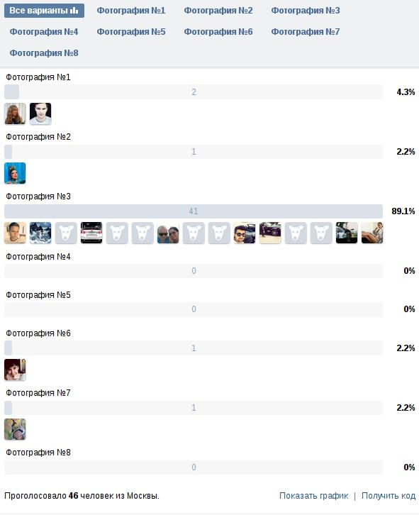 Неожиданно большое количество пользователей из Москвы, проголосовавших за третью фотографию