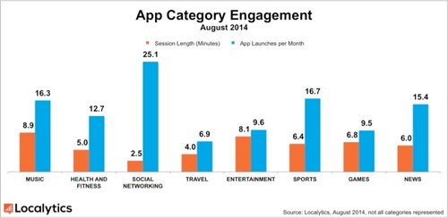 Localytics_Time-in-App-Engagement-800x391.jpg