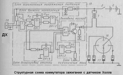 «структурная схема коммутатора