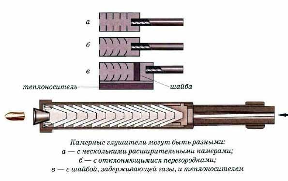 Принцип современных глушителей в рассеивании пороховых газов, которые выходят вслед за пулей из ствола...