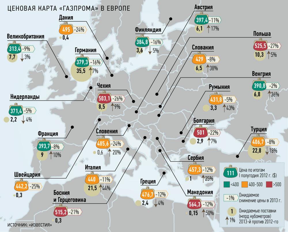 Европейские цены Газпрома в 2012 г.