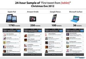 Самый популярный планшетник по версии Twitter