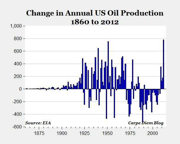 US oil production grew more in 2012 than in any year in the history of the domestic oil industry