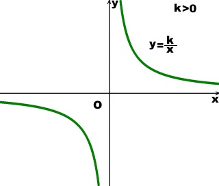 funkciya-obratnoj-proporcionalnosti