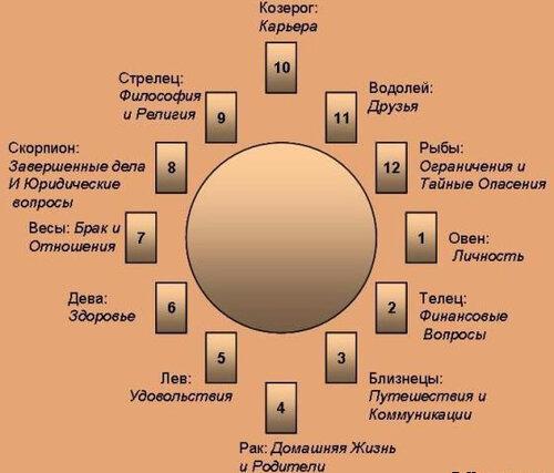 соответствие карт таро 12 домам гороскопа
