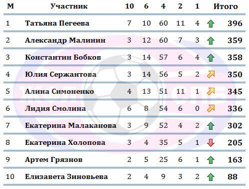 Турнирная таблица по показателям