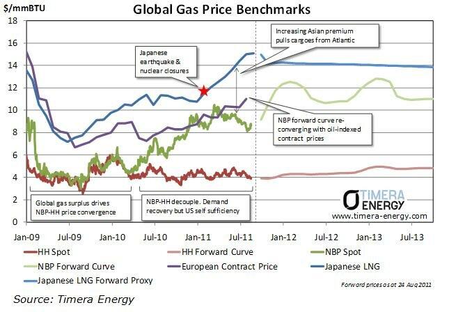 Цены катарского сжиженного газа