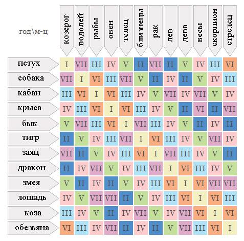 гороскоп на водолея 2013 год: