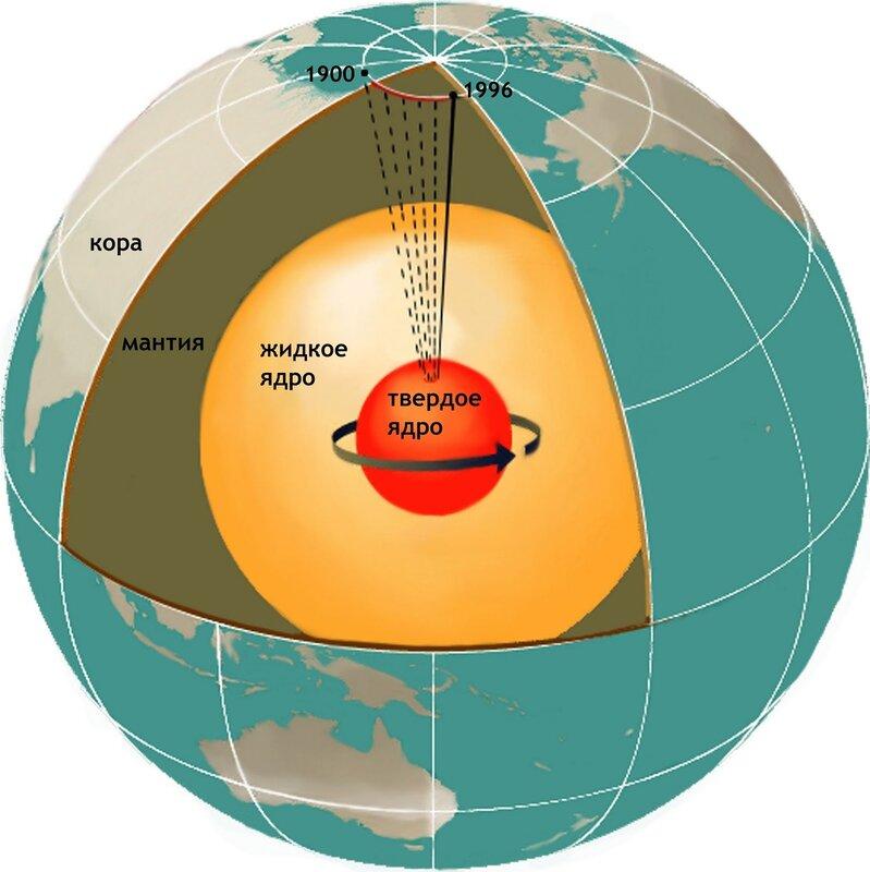 Где находится северный магнитный полюс земли