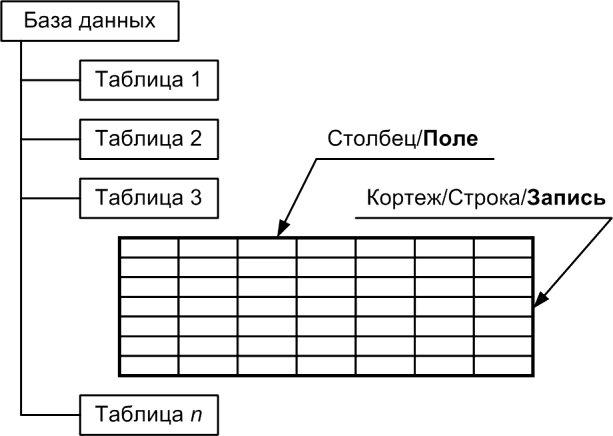 Схема таблицы реляционной базы