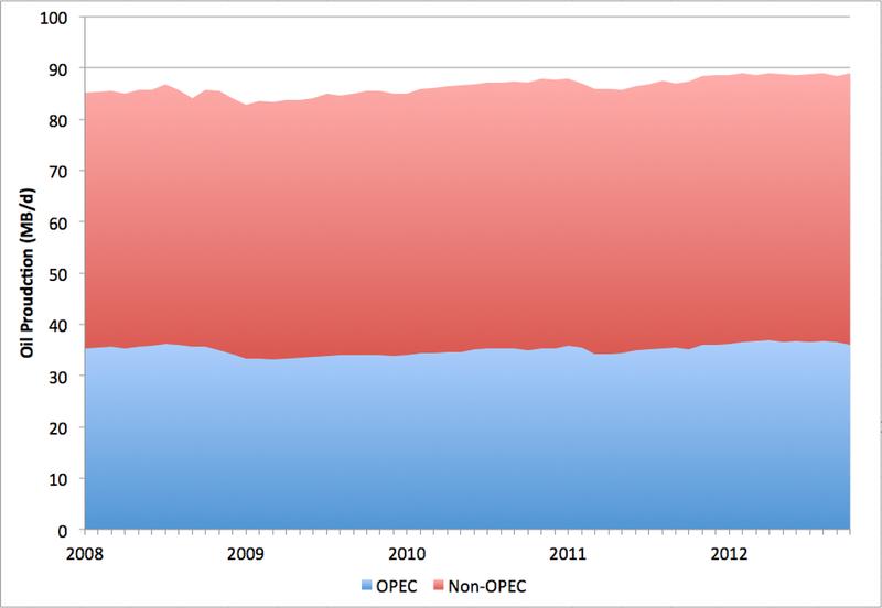 earlywarn: Добыча, потребление и цена нефти