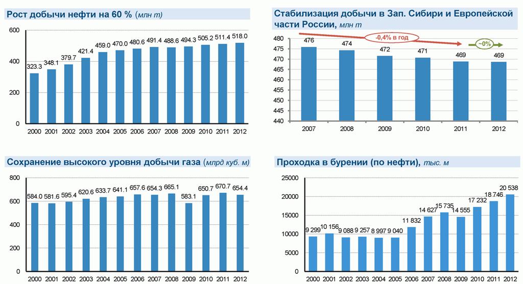 iv_g: О нефтедобыче в России по официальным данным