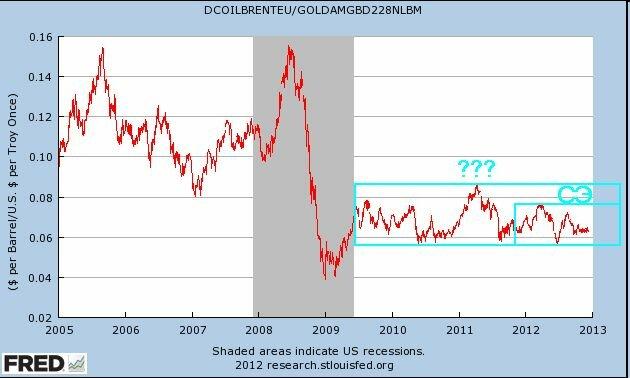 соотношение цен на нефть и золото