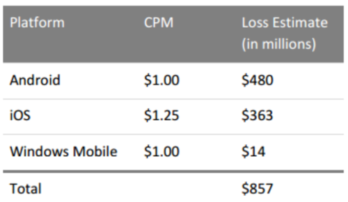 forensiq-in-app-ad-fraud-costs.png