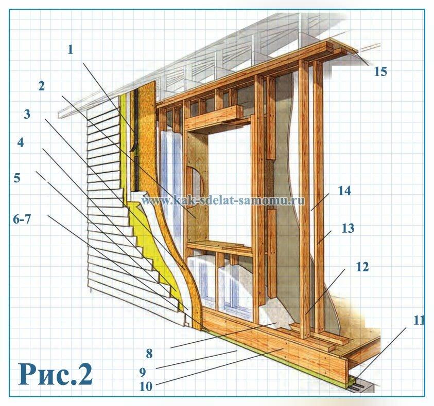 устройство двойных каркасных стен