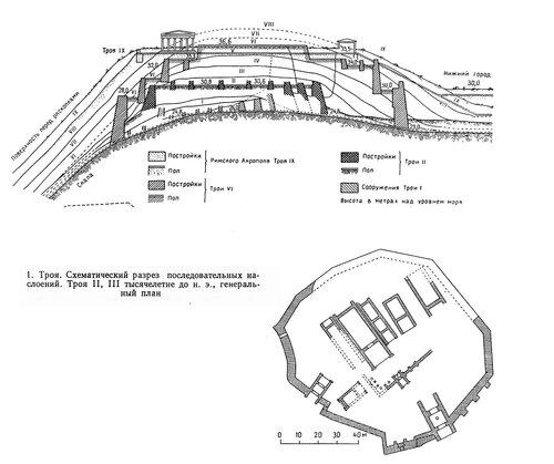 Троя II, III, план и разрез с схемой слоев