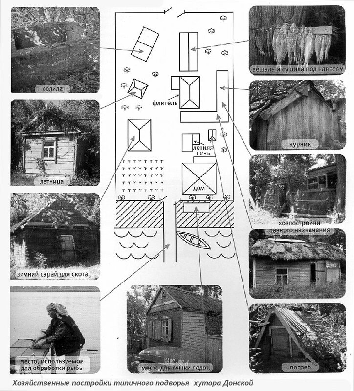 Хозяйственные постройки казачьей усадьбы, схема расположения