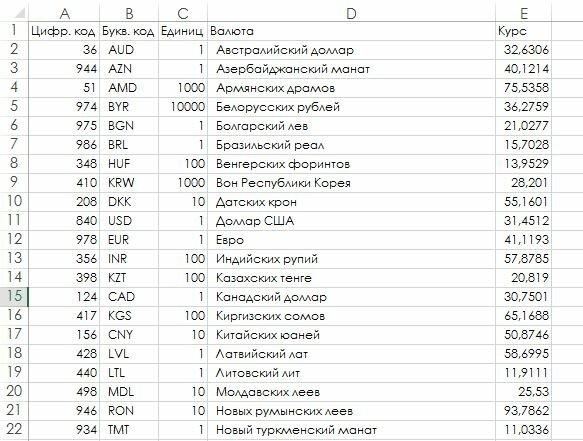 Рис. 176.2. Данные, импортированные из веб-страницы