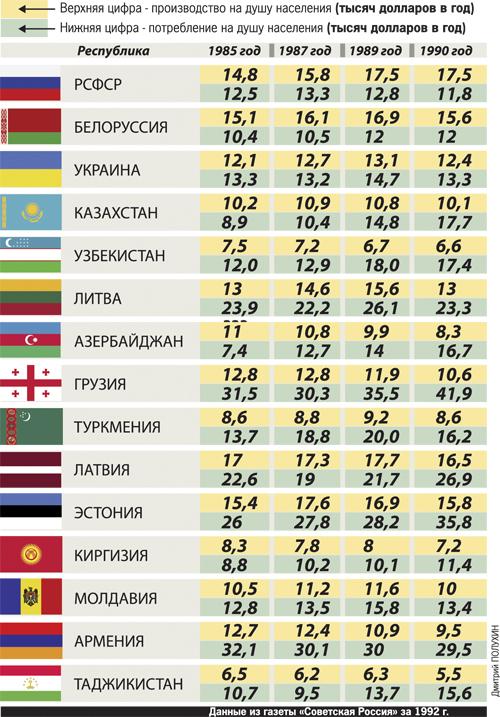 Производство и потребление в СССР