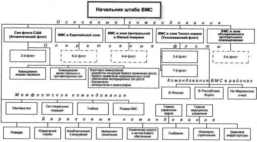 оперативная и админичтративная организация вмс сша