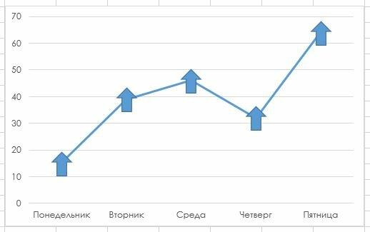 Рис. 154.1. График использует фигуру вместо стандартных маркеров