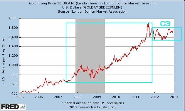 Золото в 2005-2012 годах