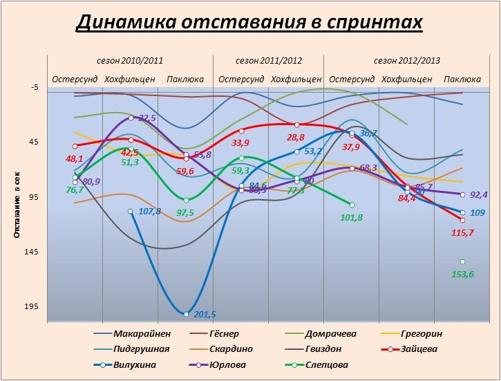 график отставания