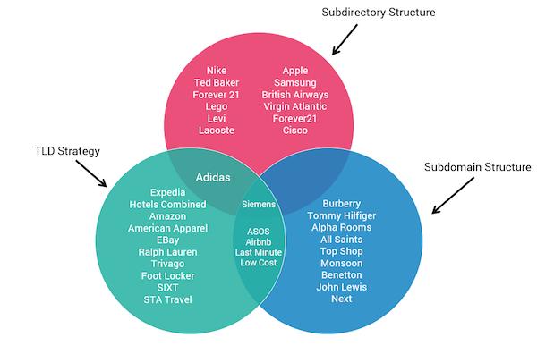 Выбор структуры региональных поддоменов с пользой для SEO