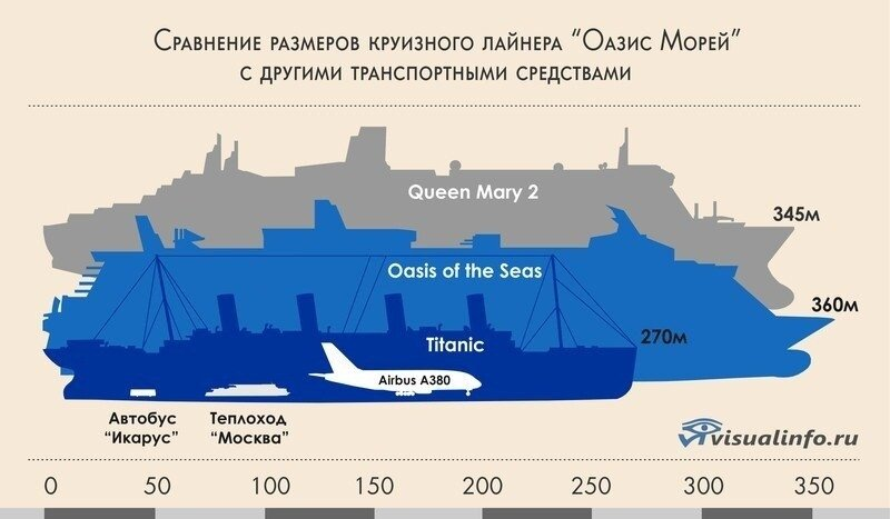 """Сравнение размеров """"Оазис Морей"""" с другими транспортными средствами"""