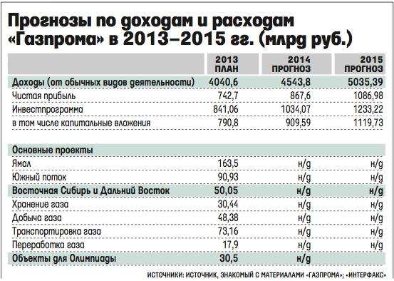 социальные инвестиции в компании газпром на 2015 год поможем найти купить
