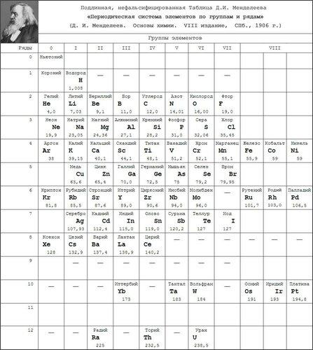 Подлинная нефальсифицированная Таблица Д И Менделеева г  Подлинная нефальсифицированная Таблица Д И Менделеева 1906 г