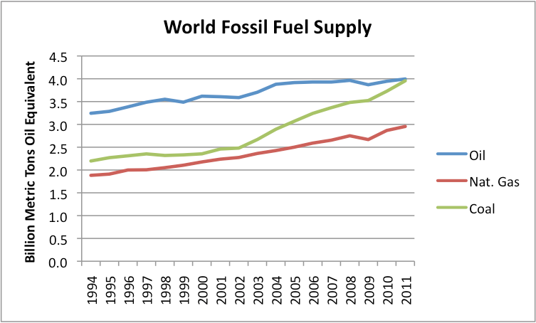 Ourfiniteworld Com Why World Coal Consumption Keeps