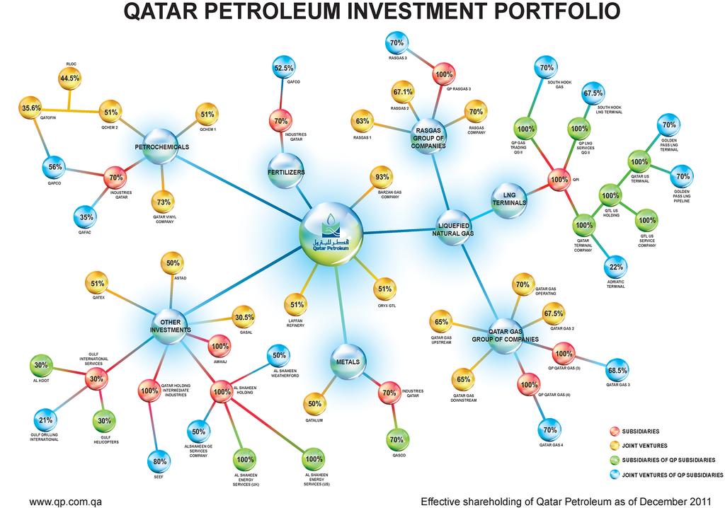 Считалочки российско-катарские газовые