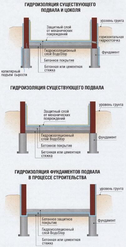 Гидроизоляция фундамента и подвала