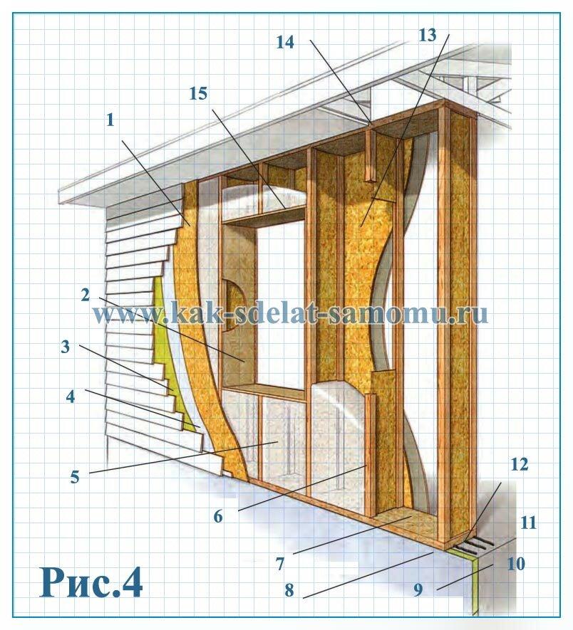 устройство энергосберегающих стен