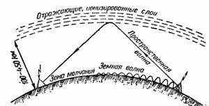 Как-то так радиосигнал отражается от ионосферы