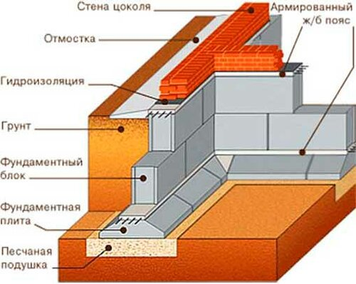 Глубокий ленточный фундамент схема