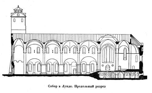 Собор в Лунде, продольный разрез