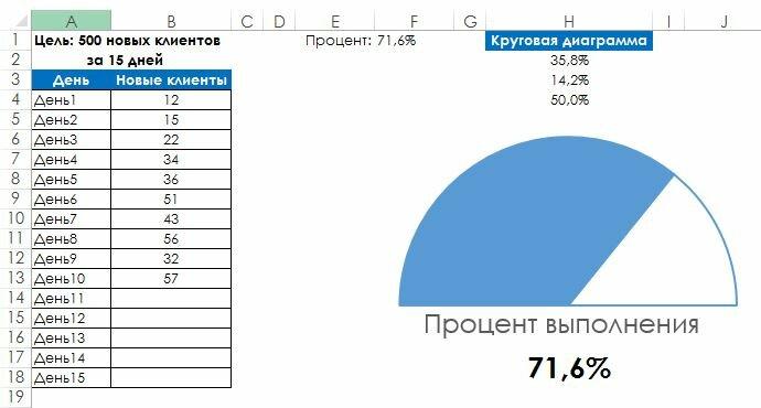 Как в таблице Excel создать калибровочную диаграмму