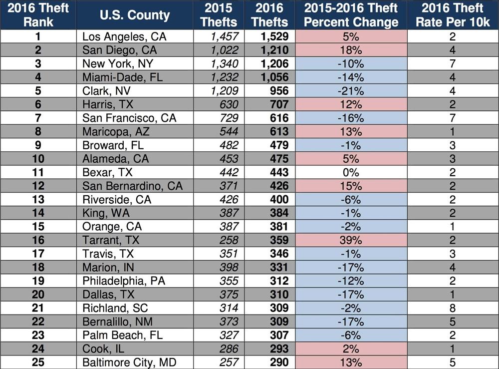 Статистика угонов в США за 2016 год