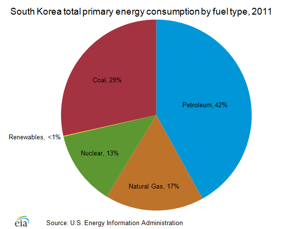 country analysis report south korea in Korea, south international energy data and analysis last updated: october 5, 2015 ( notes) full report overview south korea relies on imports to meet about 97% of its.
