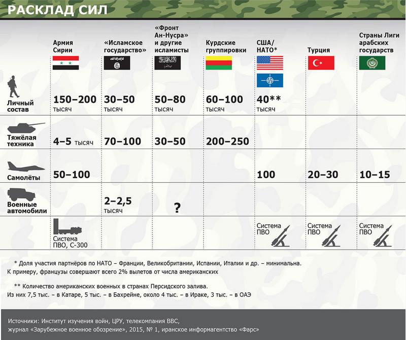 сколько получают в сирии перевода баллов