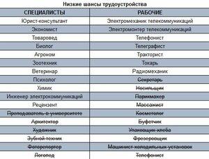 Какие вакансии наиболее востребованы в Молдове в 2013 году?