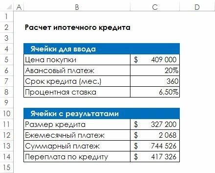 Рис. 86.1. Таблица с расчетами по ипотечному кредиту